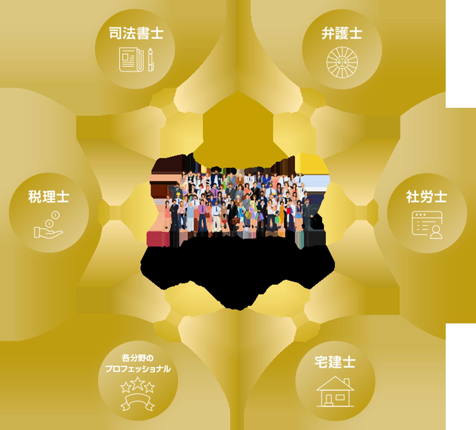 SKグループの強力な士業ネットワーク